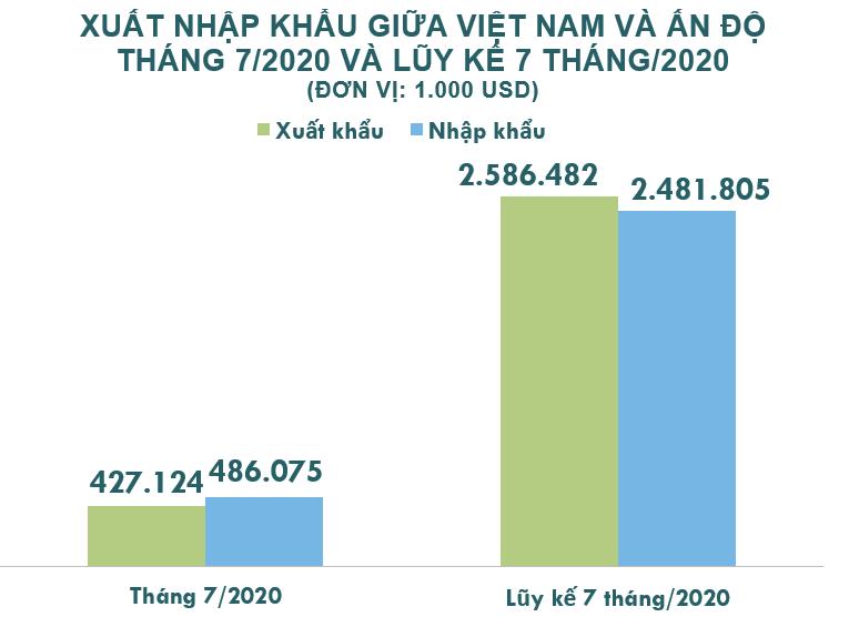 Xuất nhập khẩu Việt Nam và Ấn Độ tháng 7/2020: Kim ngạch hai chiều đạt 913 triệu USD - Ảnh 2.