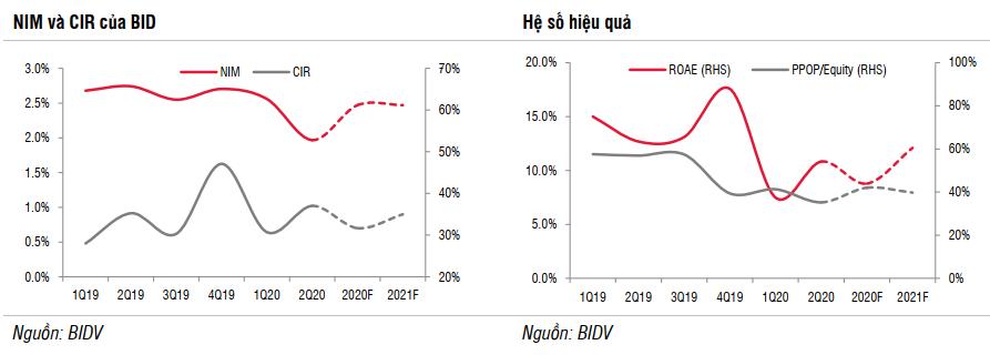 SSI Research: Hiệu suất cho vay của BIDV giảm mạnh trong 6 tháng đầu năm - Ảnh 2.
