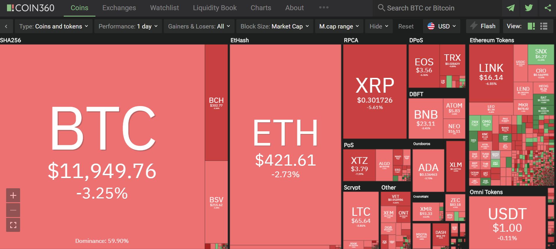 Toàn cảnh thị trường ngày 19/8 (nguồn: Coin360.com)
