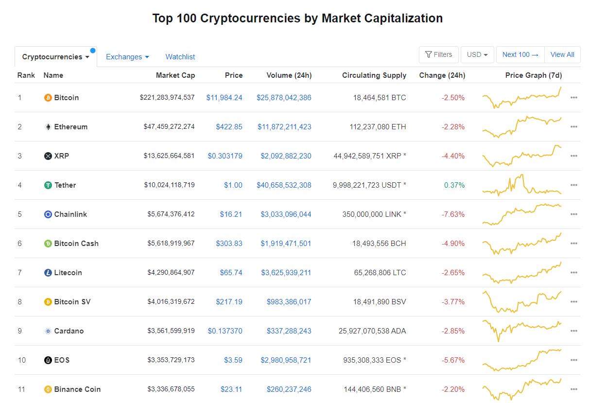 Nhóm 10 đồng tiền hàng đầu theo giá trị thị trường ngày 19/8 (nguồn: CoinMarketCap)