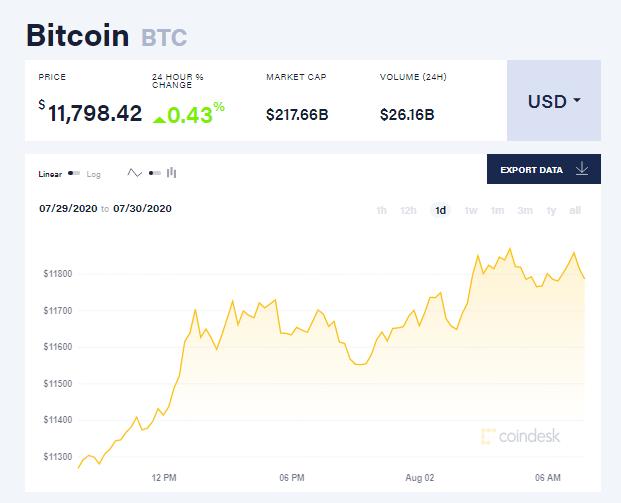 Chỉ số giá bitcoin hôm nay 2/8 (nguồn: CoinDesk)