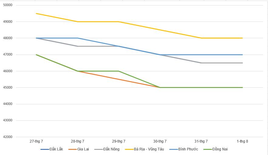 Giá cà phê hôm nay 2/8: Giảm nhẹ, giá tiêu giảm 1.500 đồng/kg trong tuần qua - Ảnh 2.