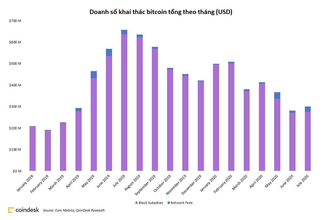 Doanh số đào bitcoin theo tháng (nguồn: Coin Metrics, CoinDesk)