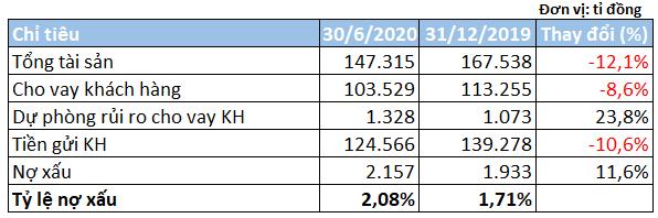 Lãi quí II Eximbank giảm 77% so với cùng kì - Ảnh 2.