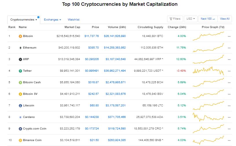 Nhóm 10 đồng tiền hàng đầu theo giá trị thị trường ngày 2/8 (nguồn: CoinMarketCap)