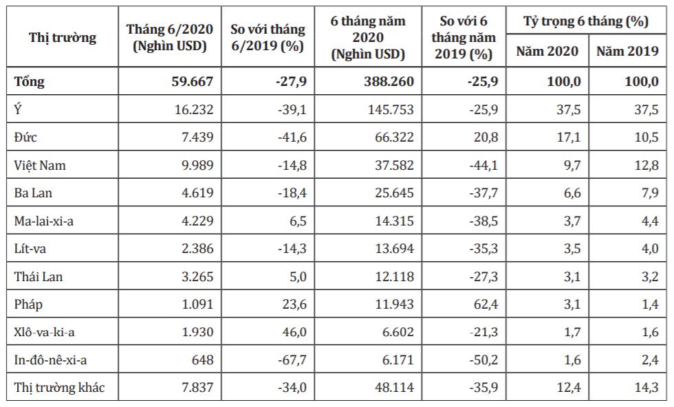 Trung Quốc giảm mạnh nhập khẩu đồ nội thất bằng gỗ từ Việt Nam - Ảnh 2.