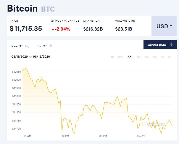Chỉ số giá bitcoin hôm nay 20/8 (nguồn: CoinDesk)