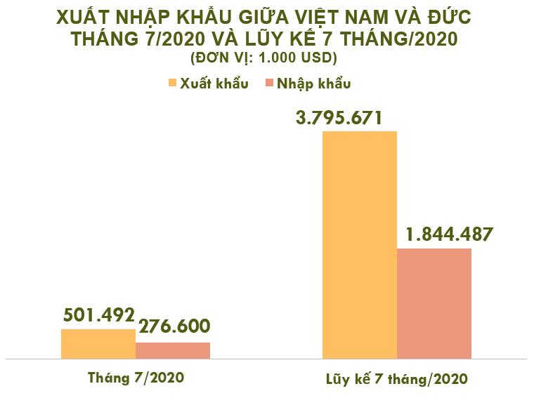 Xuất nhập khẩu Việt Nam và Đức tháng 7/2020: Thặng dư thương mại gần 225 triệu USD - Ảnh 2.