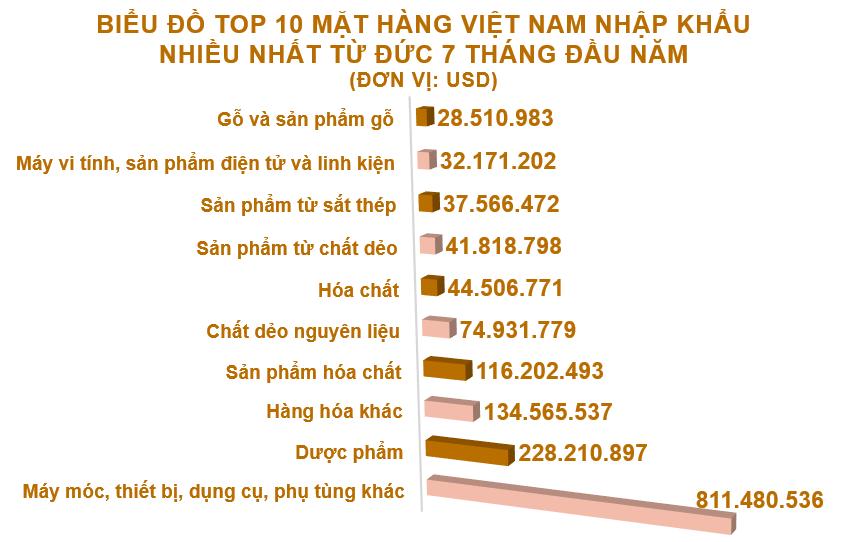 Xuất nhập khẩu Việt Nam và Đức tháng 7/2020: Thặng dư thương mại gần 225 triệu USD - Ảnh 5.
