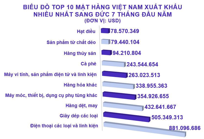 Xuất nhập khẩu Việt Nam và Đức tháng 7/2020: Thặng dư thương mại gần 225 triệu USD - Ảnh 3.