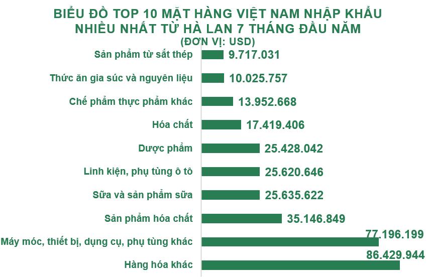Xuất nhập khẩu Việt Nam và Hà Lan tháng 7/2020: Kim ngạch xuất khẩu lớn gấp 12 lần so với nhập khẩu - Ảnh 5.