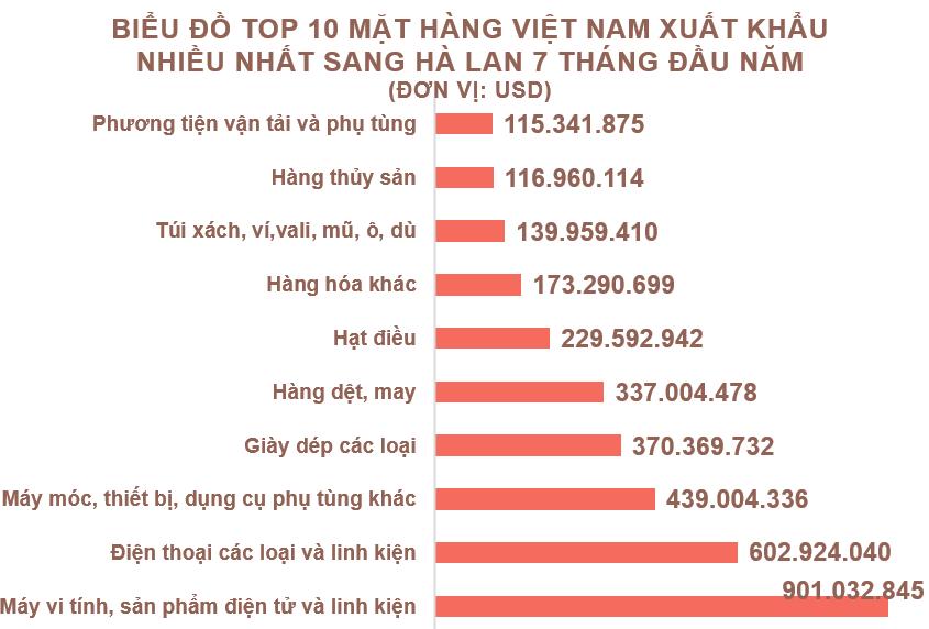Xuất nhập khẩu Việt Nam và Hà Lan tháng 7/2020: Kim ngạch xuất khẩu lớn gấp 12 lần so với nhập khẩu - Ảnh 3.