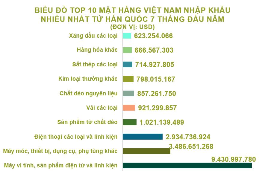 Xuất nhập khẩu Việt Nam và Hàn Quốc tháng 7/2020: Thâm hụt thương mại hơn 2,2 tỉ USD - Ảnh 5.