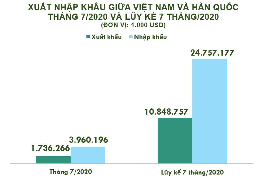 Xuất nhập khẩu Việt Nam và Hàn Quốc tháng 7/2020: Thâm hụt thương mại hơn 2,2 tỉ USD - Ảnh 2.