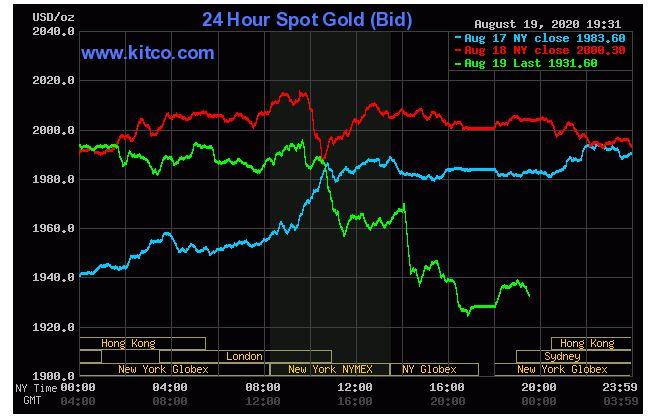 Giá vàng hôm nay 20/8: Vàng giảm hơn 3% khi đồng USD tăng vọt - Ảnh 1.