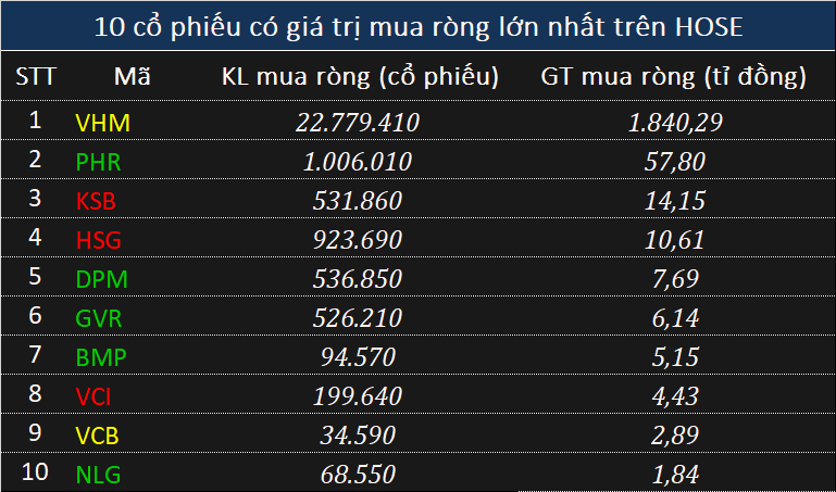 Khối ngoại đảo chiều mua ròng gần 1.400 tỉ đồng, xuất hiện thỏa thuận khủng VHM - Ảnh 1.