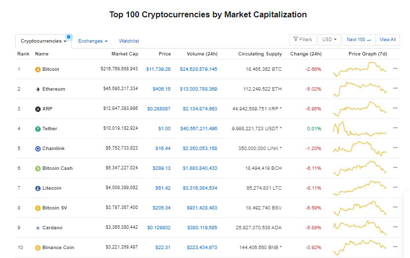 Nhóm 10 đồng tiền hàng đầu theo giá trị thị trường ngày 20/8 (nguồn: CoinMarketCap)