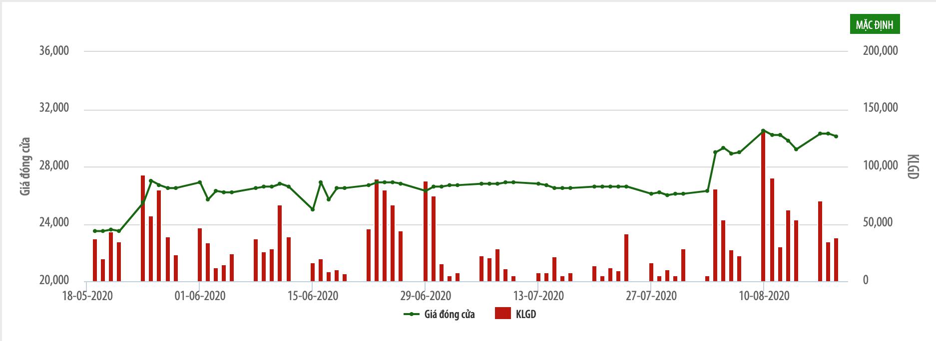 Becamex IDC chốt ngày giao dịch trên HOSE, giá tham chiếu 28.000 đồng/cp - Ảnh 1.