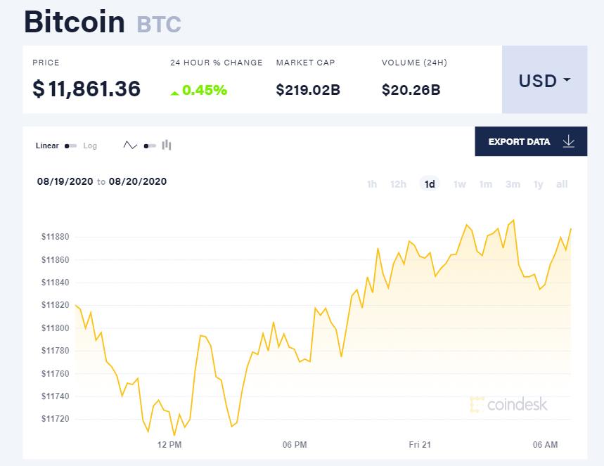 Chỉ số giá bitcoin hôm nay 218 (nguồn: CoinDesk)
