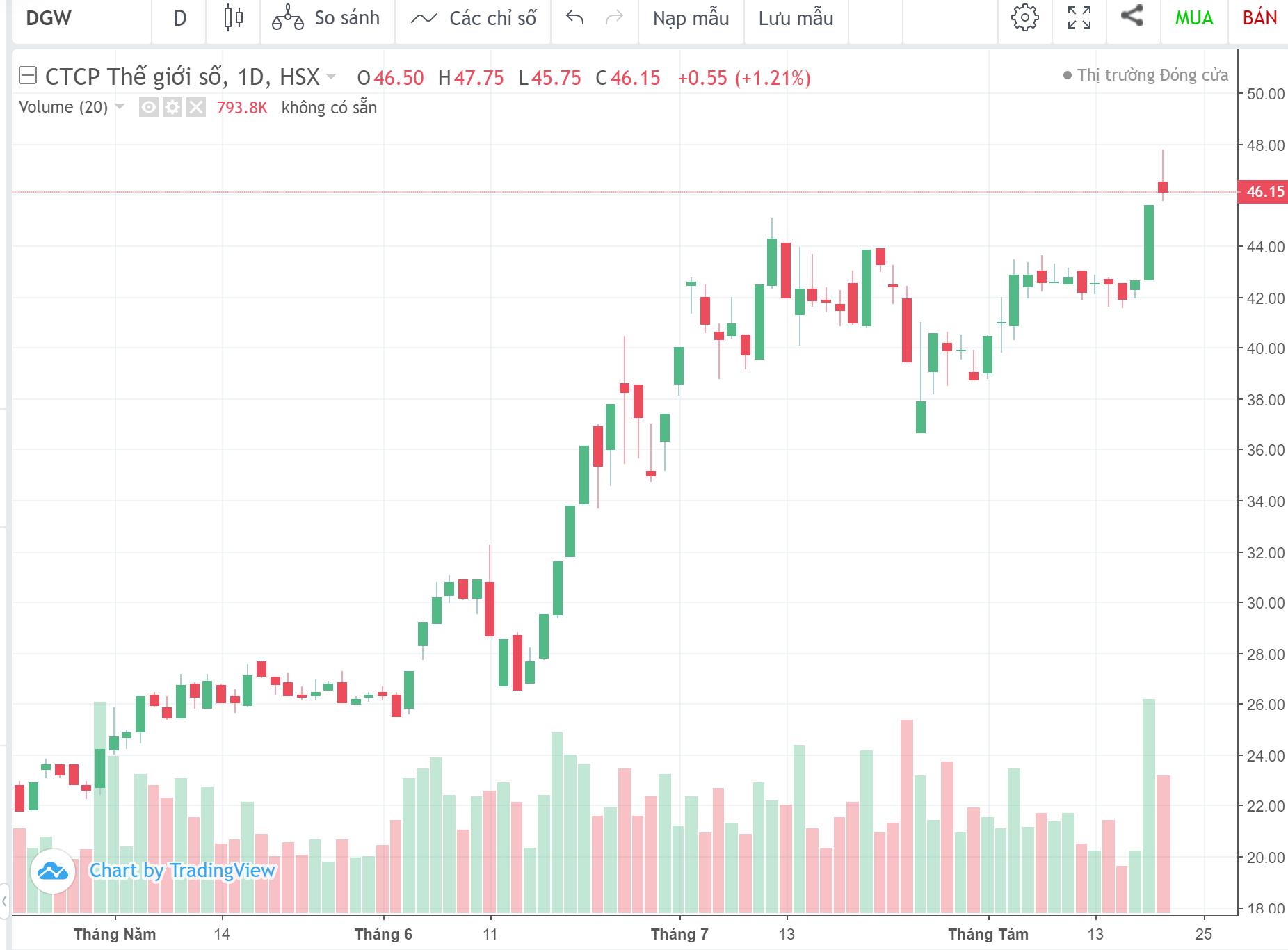 Cổ phiếu tâm điểm ngày 21/8: SHB, DGW, SHS, LIX - Ảnh 3.