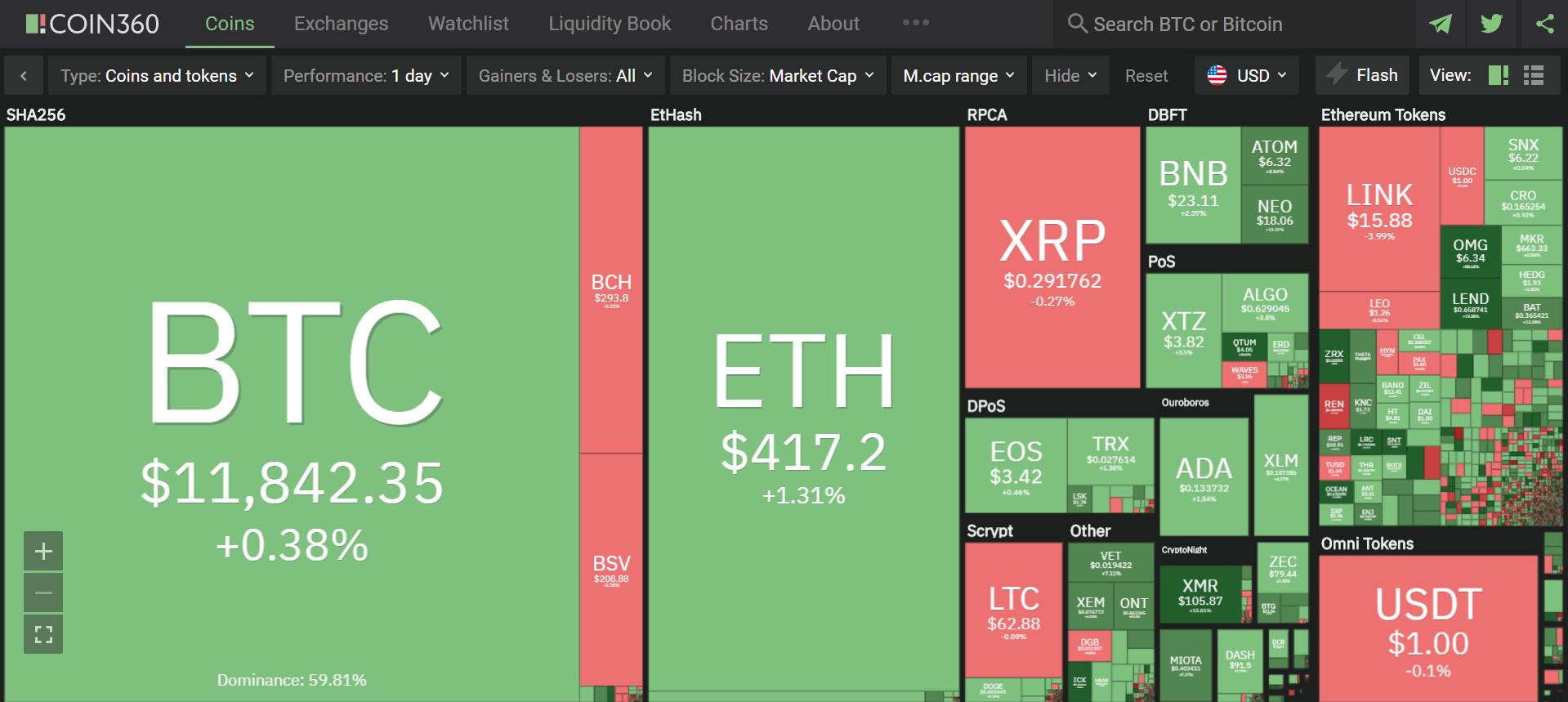Toàn cảnh thị trường ngày 21/8 (nguồn: Coin360.com)