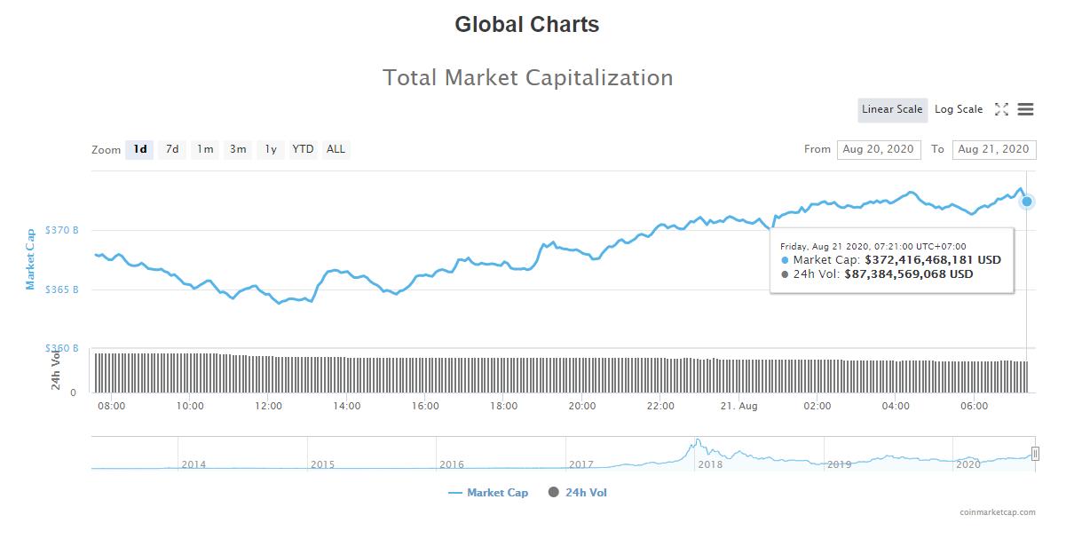 Tổng giá trị thị trường tiền kĩ thuật số và khối lượng giao dịch ngày 21/8 (nguồn: CoinTelegraph)