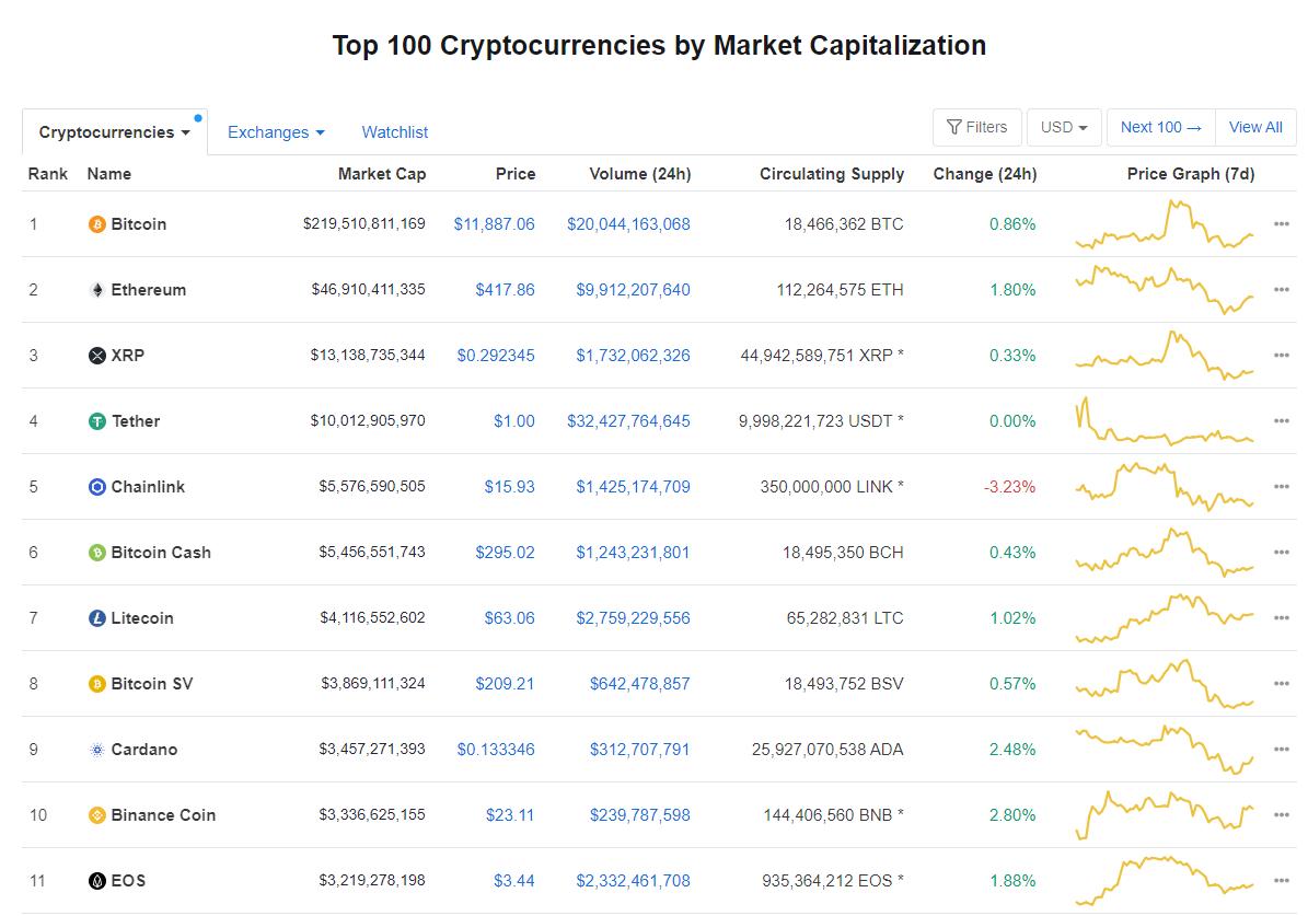 Nhóm 10 đồng tiền hàng đầu theo giá trị thị trường ngày 21/8 (nguồn: CoinMarketCap)