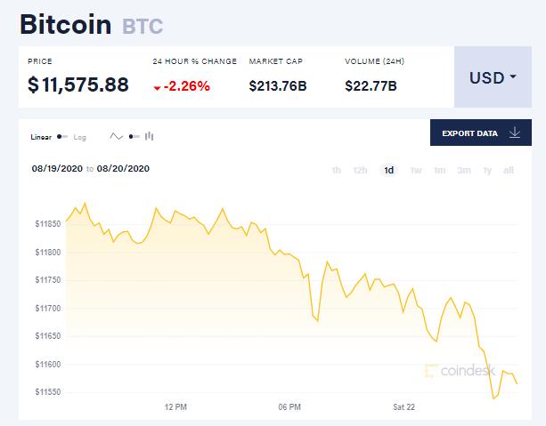 Chỉ số giá bitcoin hôm nay 22/8 (nguồn: CoinDesk)