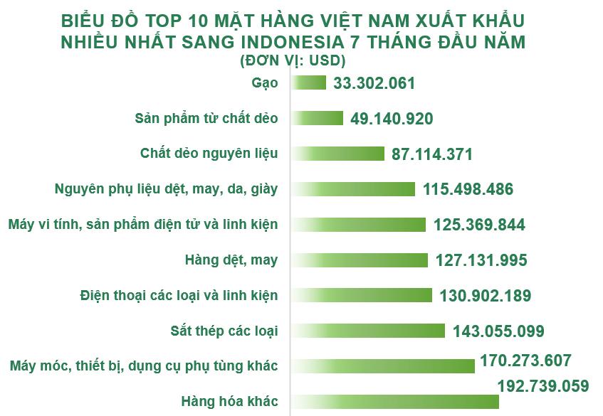 Xuất nhập khẩu Việt Nam và Indonesia tháng 7/2020: Nhập khẩu 1,4 triệu tấn than các loại - Ảnh 3.