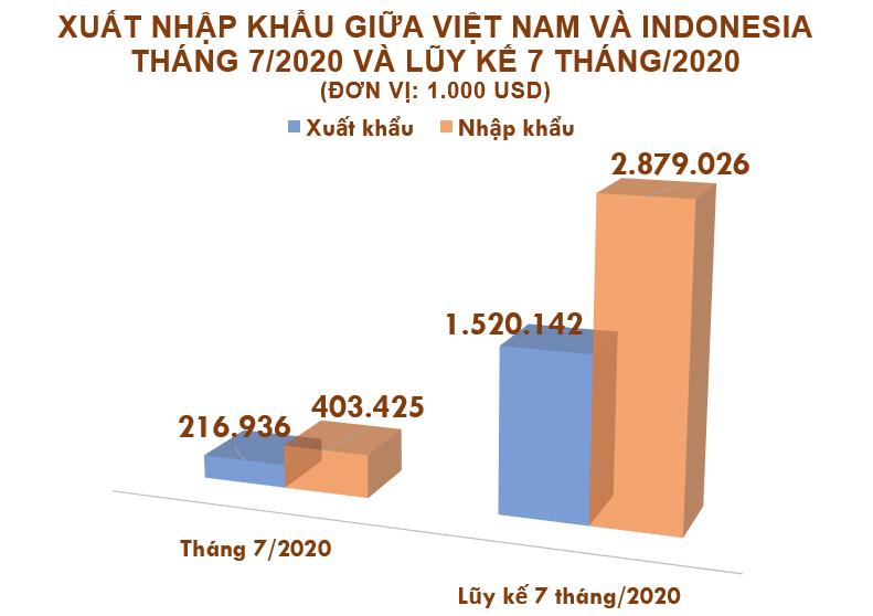 Xuất nhập khẩu Việt Nam và Indonesia tháng 7/2020: Nhập khẩu 1,4 triệu tấn than các loại - Ảnh 2.