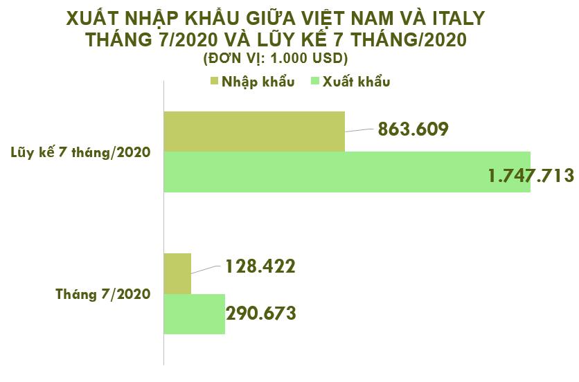 Xuất nhập khẩu Việt Nam và Italy tháng 7/2020: Thặng dư thương mại hơn 162 triệu USD - Ảnh 2.