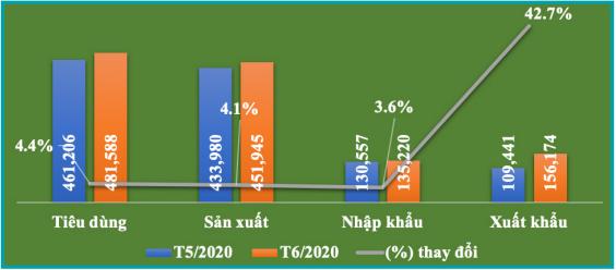 Bản tin kinh tế ngành giấy số 7/2020: Tổng xuất khẩu ngành giấy tháng 6 tăng gần 43% so với tháng trước - Ảnh 1.
