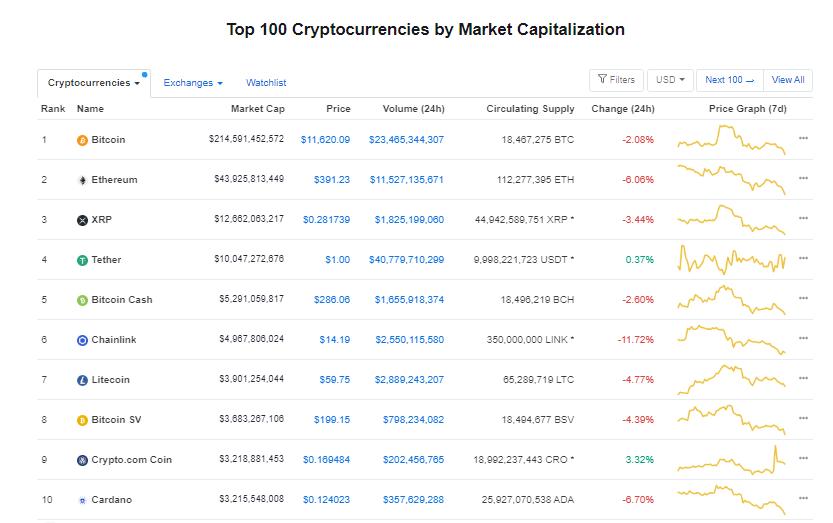 Nhóm 10 đồng tiền hàng đầu theo giá trị thị trường ngày 22/8 (nguồn: CoinMarketCap)