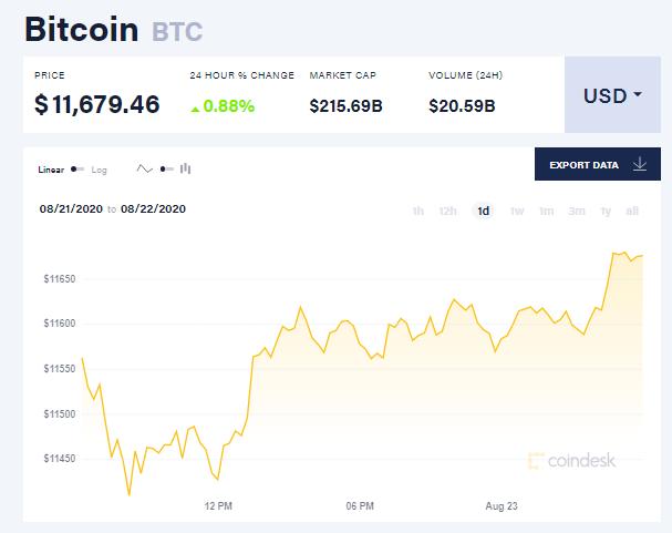Chỉ số giá bitcoin hôm nay 23/8 (nguồn: CoinDesk)