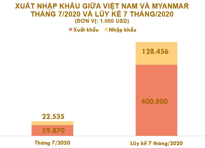 Xuất nhập khẩu Việt Nam và Myanmar tháng 7/2020: Xuất khẩu chất dẻo nguyên liệt tăng trưởng mạnh - Ảnh 2.