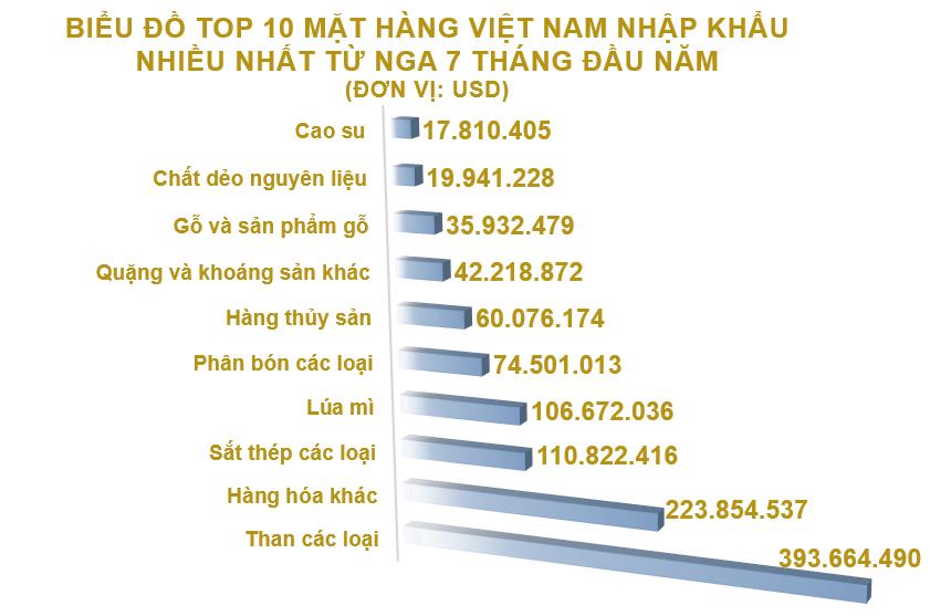 Xuất nhập khẩu Việt Nam và Nga tháng 7/2020: Xuất khẩu cao su tăng 123% - Ảnh 5.