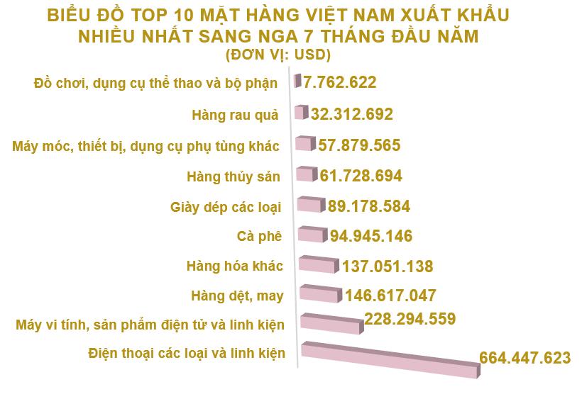 Xuất nhập khẩu Việt Nam và Nga tháng 7/2020: Xuất khẩu cao su tăng 123% - Ảnh 3.