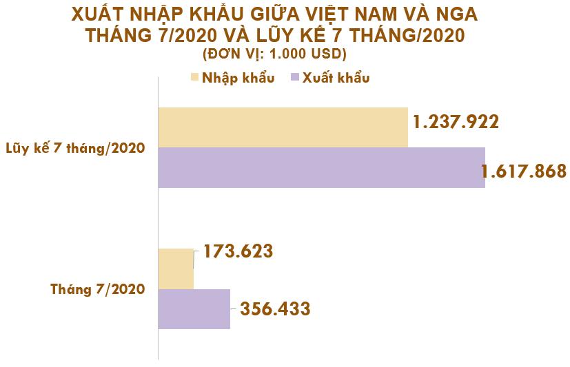 Xuất nhập khẩu Việt Nam và Nga tháng 7/2020: Xuất khẩu cao su tăng 123% - Ảnh 2.