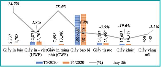 Bản tin kinh tế ngành giấy số 7/2020: Tổng xuất khẩu ngành giấy tháng 6 tăng gần 43% so với tháng trước - Ảnh 2.