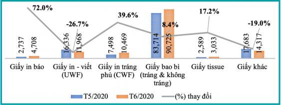 Bản tin kinh tế ngành giấy số 7/2020: Tổng xuất khẩu ngành giấy tháng 6 tăng gần 43% so với tháng trước - Ảnh 4.