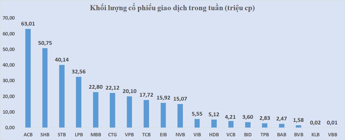 Cổ phiếu ngân hàng tuần qua: ACB tiếp tục dẫn đầu tăng giá và thanh khoản - Ảnh 4.
