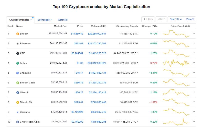 Nhóm 10 đồng tiền hàng đầu theo giá trị thị trường ngày 23/8 (nguồn: CoinMarketCap)