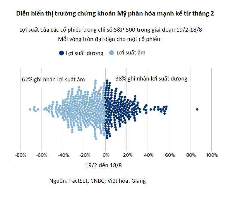 S&P 500 phá đỉnh mọi thời đại nhưng 62% cổ phiếu vẫn có lợi suất âm - Ảnh 1.