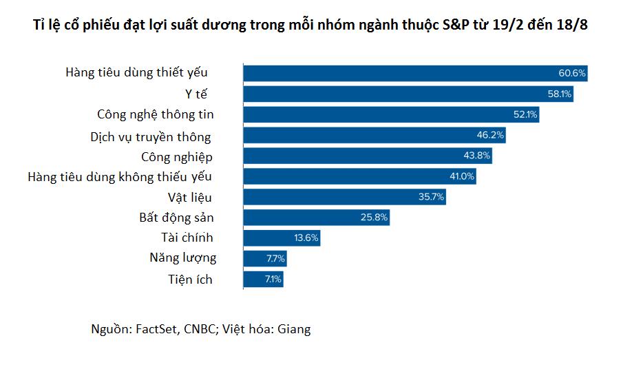 S&P 500 phá đỉnh mọi thời đại nhưng 62% cổ phiếu vẫn có lợi suất âm - Ảnh 2.