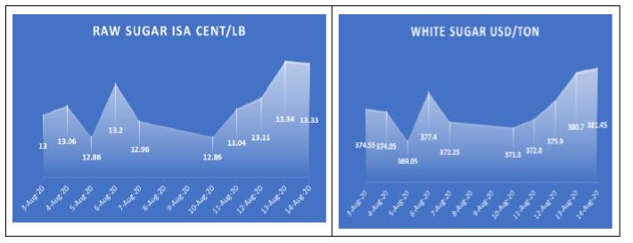 VSSA: Giá đường thế giới đang trong xu hướng tăng - Ảnh 1.