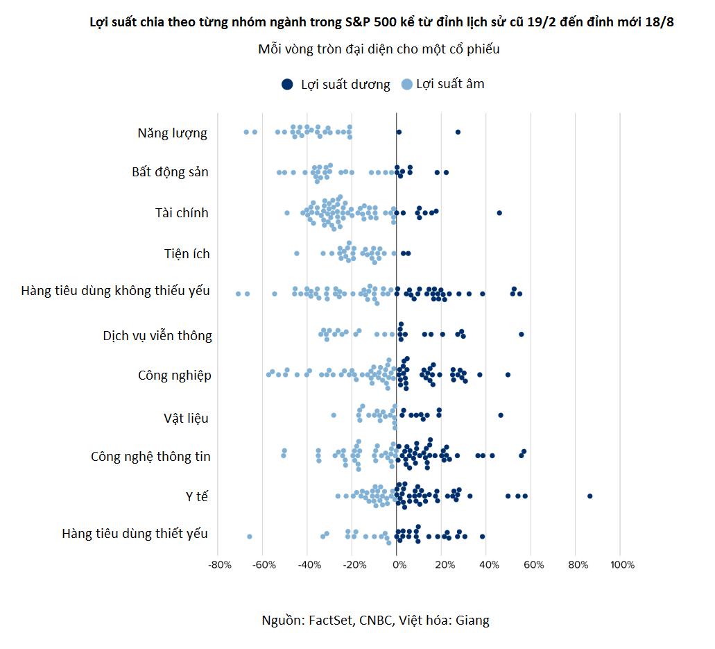 S&P 500 phá đỉnh mọi thời đại nhưng 62% cổ phiếu vẫn có lợi suất âm - Ảnh 3.