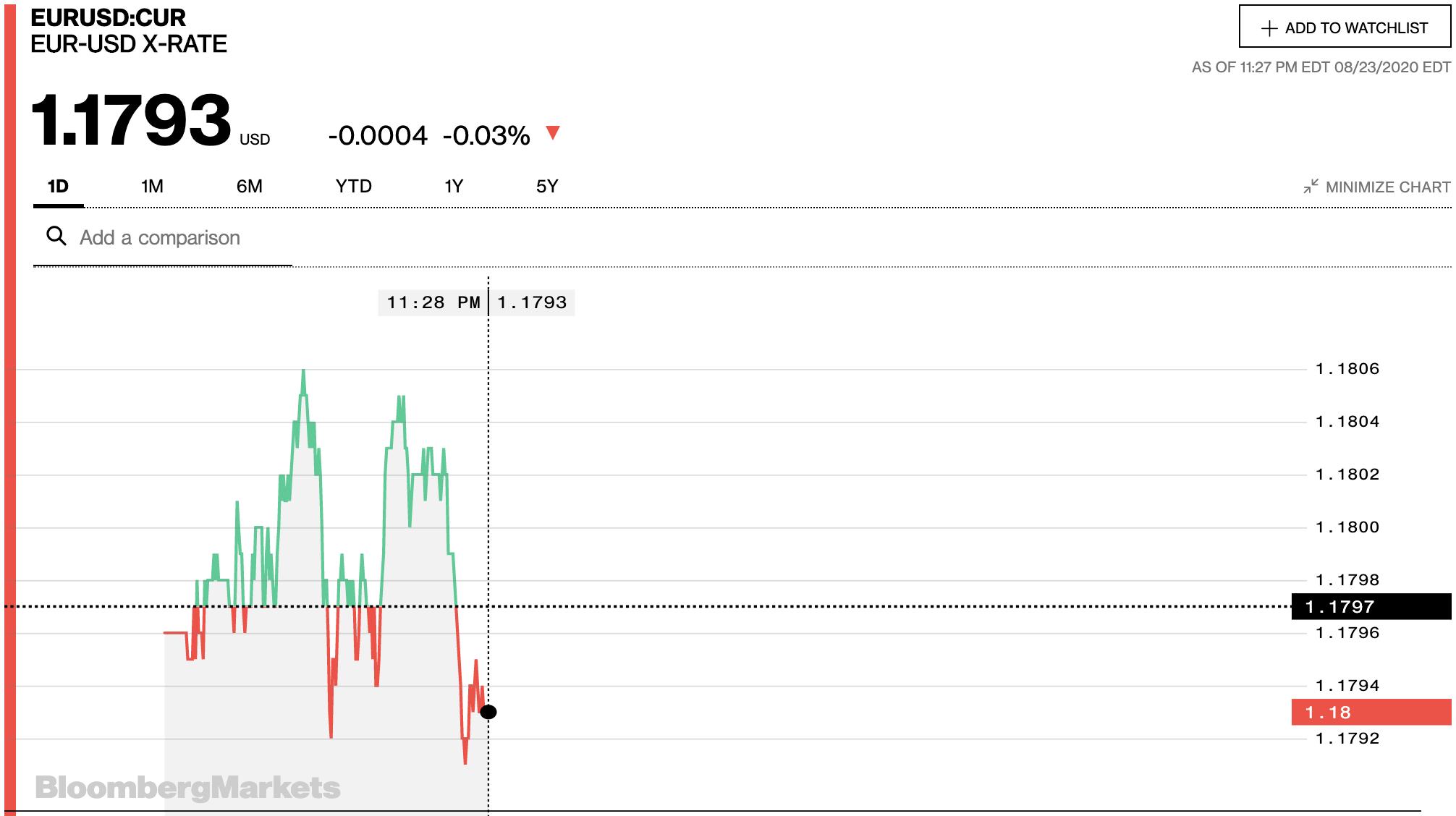 Tỷ giá euro hôm nay 24/8: Xu hướng giảm tiếp tục chiếm ưu thế tại các ngân hàng - Ảnh 2.