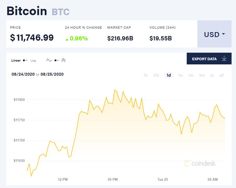 Chỉ số giá bitcoin hôm nay 25/8 (nguồn: CoinDesk)