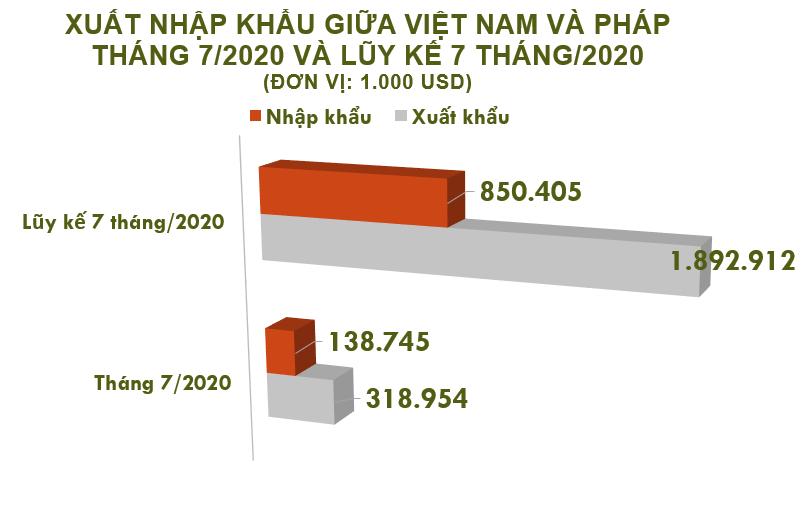 Xuất nhập khẩu Việt Nam và Pháp tháng 7/2020: Nhập khẩu gạo giảm 73% - Ảnh 2.