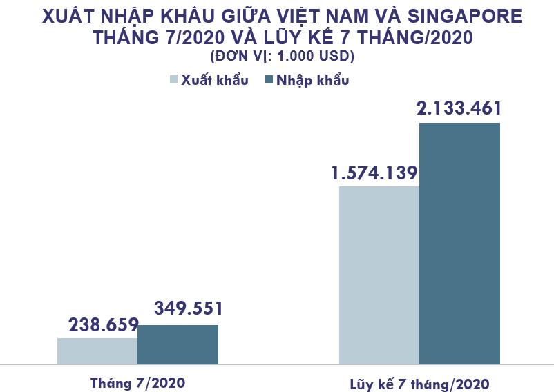 Xuất nhập khẩu Việt Nam và Singapore tháng 7/2020: Thâm hụt thương mại gần 111 triệu USD - Ảnh 2.
